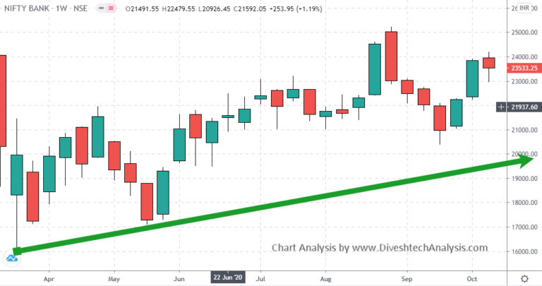 Nifty Bank Weekly Trading Levels