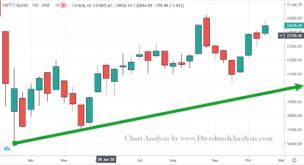 Gann Level Nifty Bank Weekly Trading