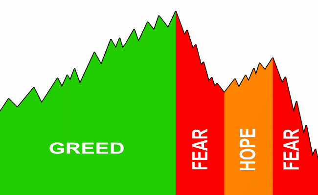 Fear and Greed in Trading