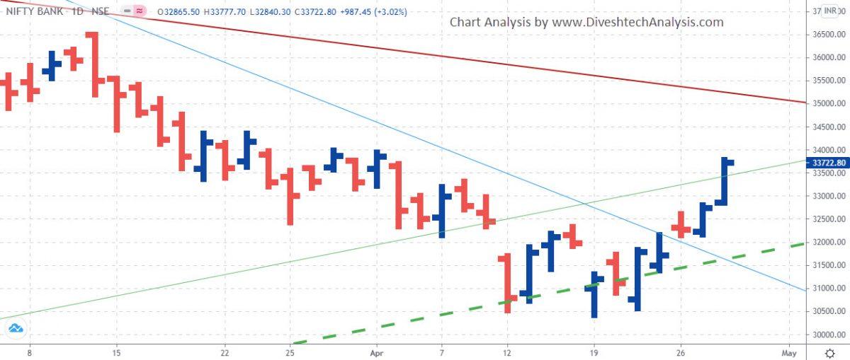 Bank Nifty Angle Chart