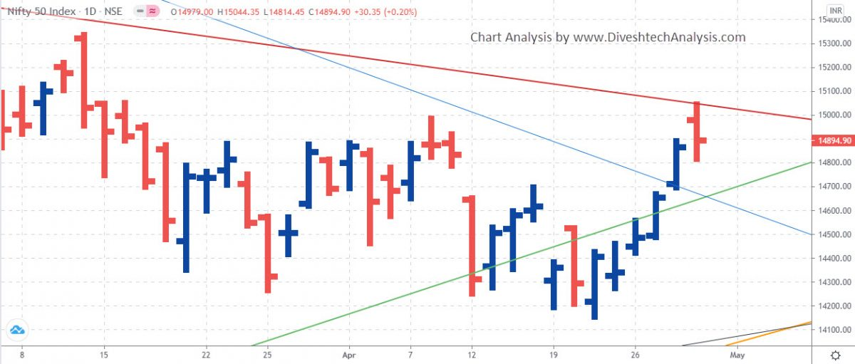 Nifty Daily Chart Analysis