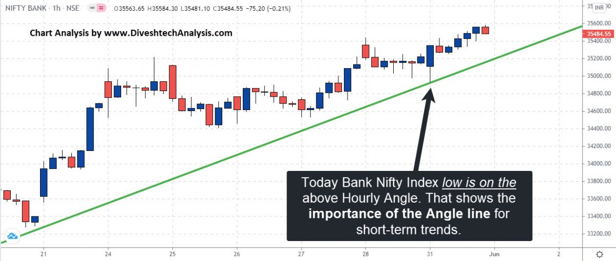Bank Nifty Index Index bulls HOURLY CHART