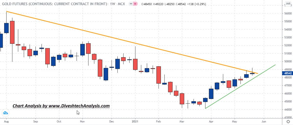 Gold and Silver Weekly Analysis