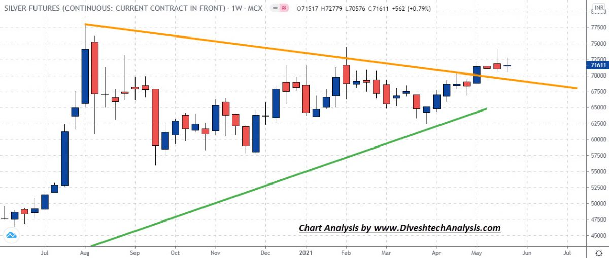Silver Weekly Analysis
