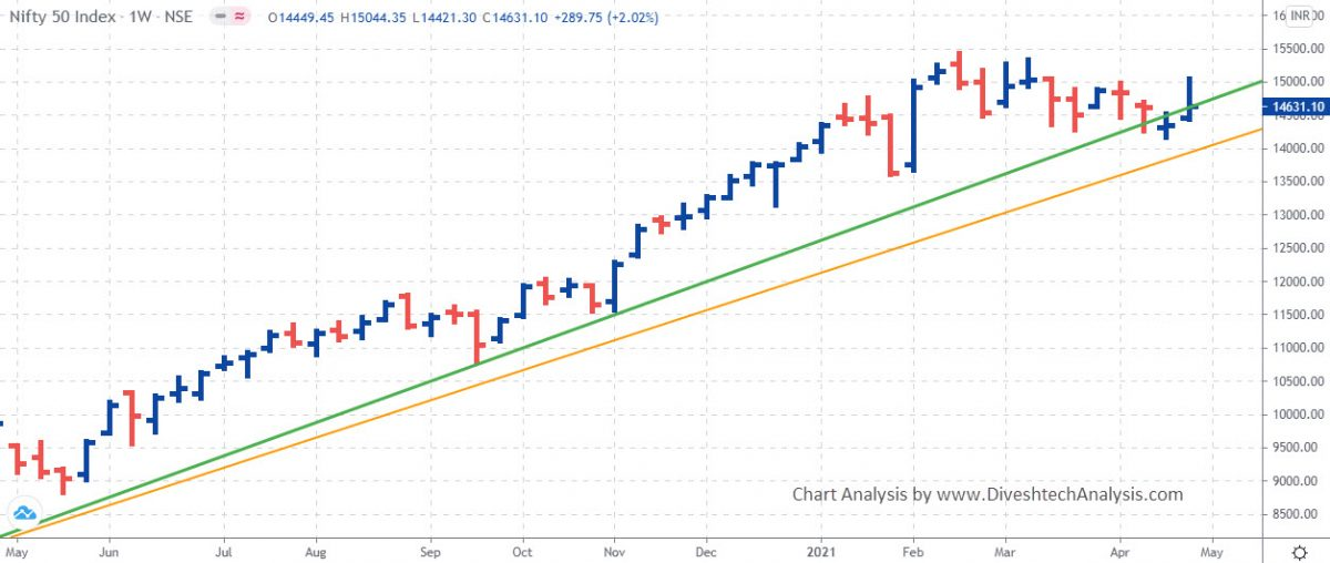 Nifty and Nifty Bank Weekly Levels