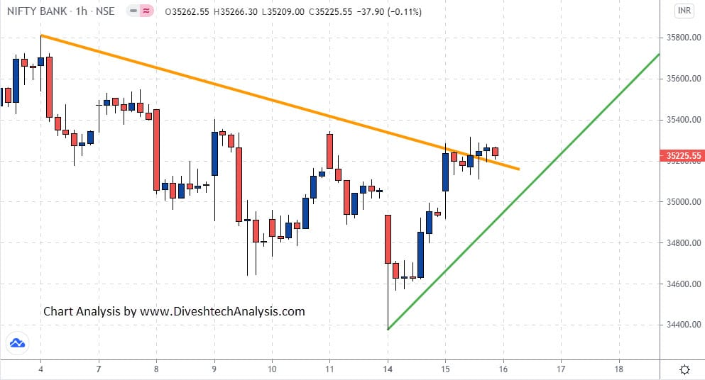 Range to Continue the Momentum Bank Nifty