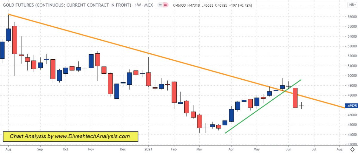 Gold Silver Traded in Range Weekly Analysis