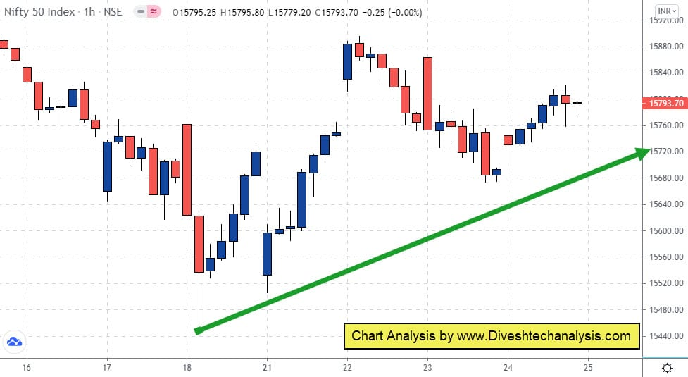 Nifty is showing positive signs