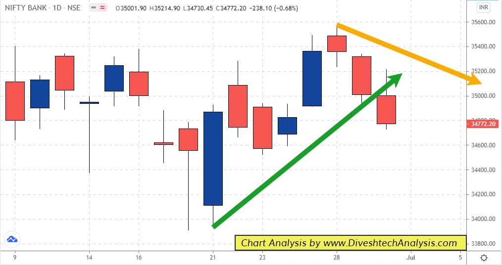 Bank Nifty Close Below Intraday Levels