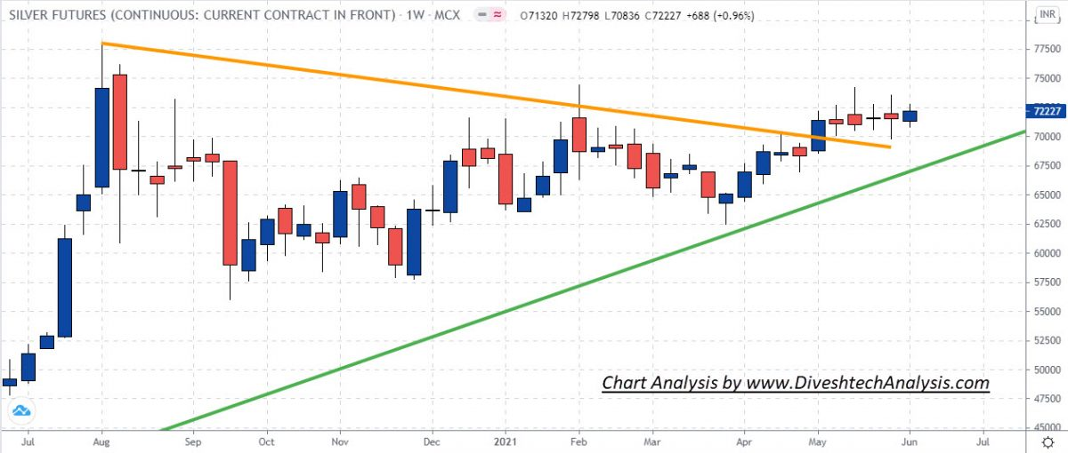 Gold Silver Price Action Weekly Analysis