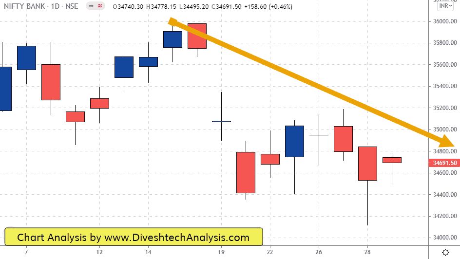 Nifty and Bank Nifty Price action