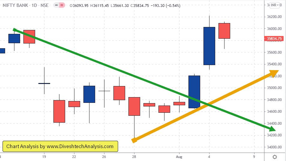 Gann time theory Bank Nifty Chart