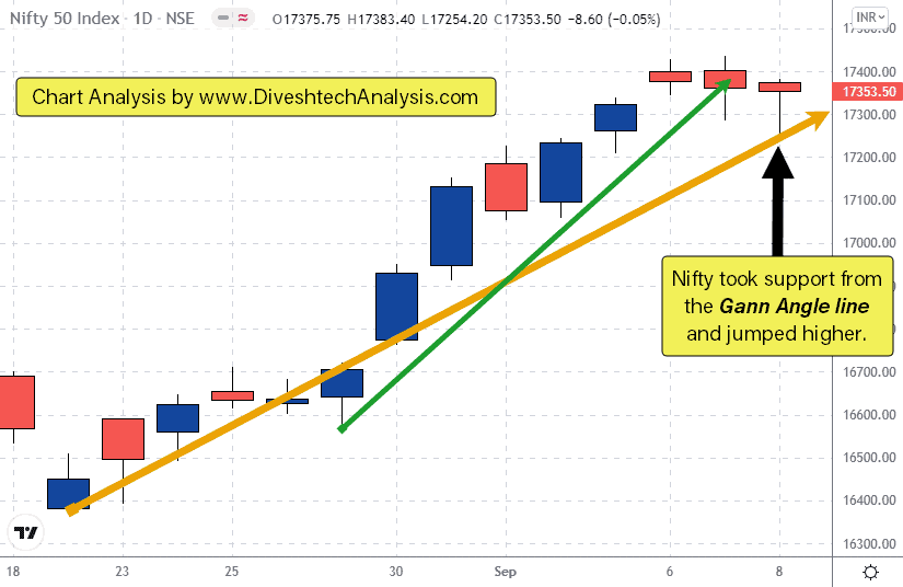 Nifty took support from the Gann angle line on daily chart