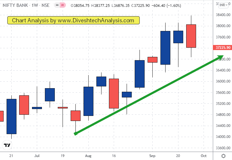 Resistance Band for the Bank Nifty