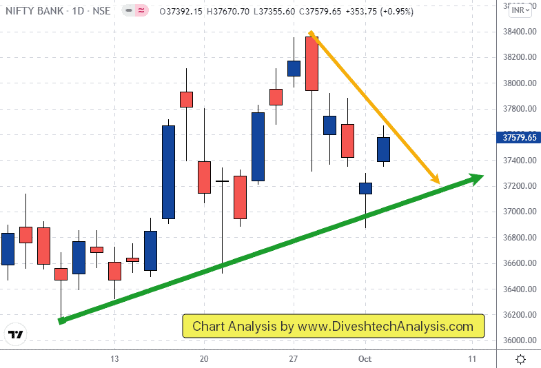crucial support zone for Bank Nifty